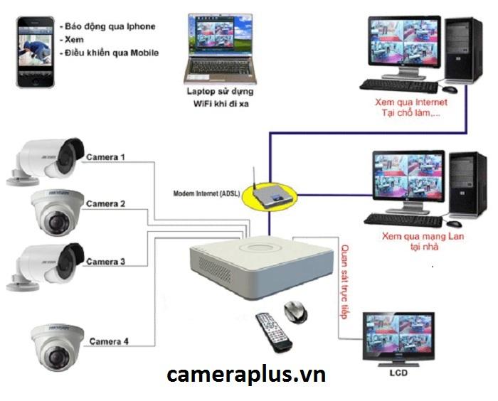 Sơ đồ làm việc và kết quả giám sát của hệ thống camera quan sát cửa hàng